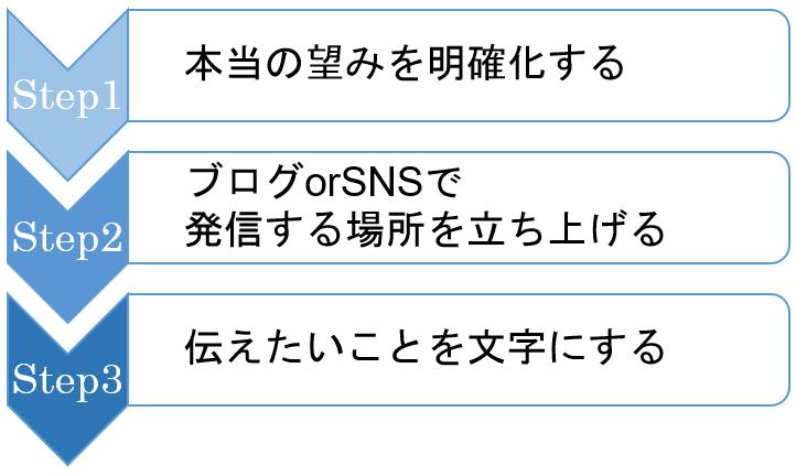 1.本当の望みを明確化する  2.ブログorSNSで発信する場所を立ち上げる  3.伝えたいことを文字にする