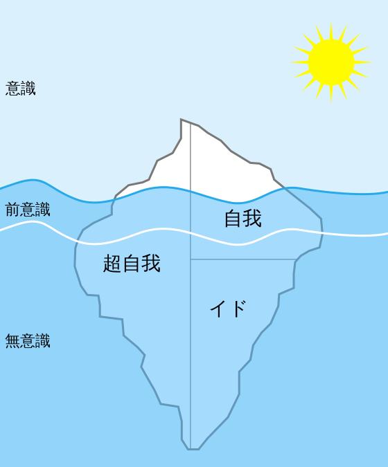 意識を表した氷山