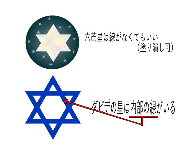 ダビデの星と六芒星