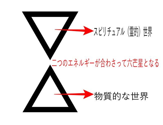 二つの正三角形